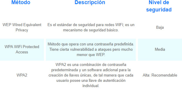 Seguridad en tu red WiFi